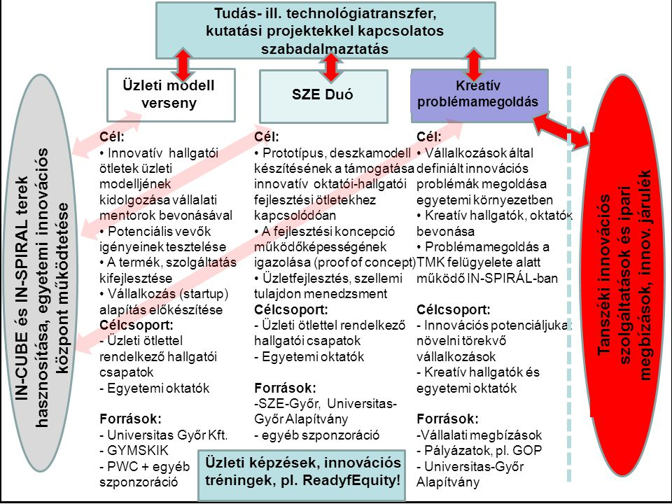 Dátum, élőláb Előadás címe - élőlábban megadva 13 Cél: Innovatív hallgatói ötletek üzleti modelljének kidolgozása vállalati mentorok bevonásával Potenciális vevők igényeinek tesztelése A termék, szolgáltatás kifejlesztése Vállalkozás (startup) alapítás előkészítése Célcsoport: - Üzleti ötlettel rendelkező hallgatói csapatok - Egyetemi oktatók Források: - Universitas Győr Kft.