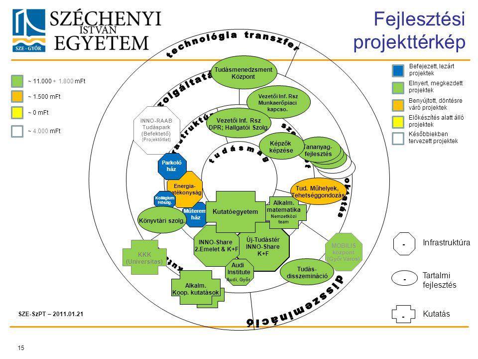 15 Fejlesztési projekttérkép - - - Infrastruktúra Tartalmi fejlesztés Kutatás SZE-SzPT – 2011.01.21 Elnyert, megkezdett projektek Benyújtott, döntésre váró projektek Későbbiekben tervezett projektek ~ 11.000 + 1.800 mFt ~ 0 mFt ~ 4.000 mFt Előkészítés alatt álló projektek ~ 1.500 mFt Befejezett, lezárt projektek Új-Tudástér INNO-Share K+F INNO-Share 2.Emelet & K+F Műterem- ház MOBILIS központ (Győr Város) Energia- hatékonyság Audi Institute Audi, Győr INNO-RAAB Tudáspark (Befektető) (Projektötlet) Parkoló ház Kollégium Hőszig.