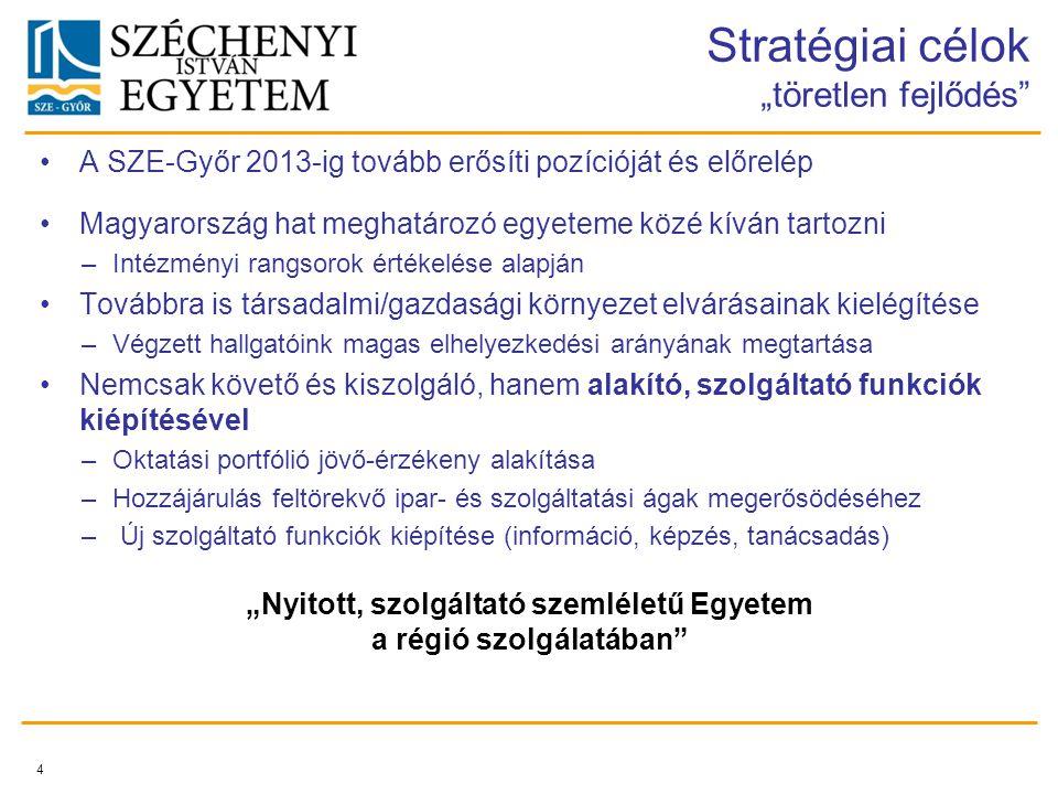 """Stratégiai célok """"töretlen fejlődés A SZE-Győr 2013-ig tovább erősíti pozícióját és előrelép Magyarország hat meghatározó egyeteme közé kíván tartozni –Intézményi rangsorok értékelése alapján Továbbra is társadalmi/gazdasági környezet elvárásainak kielégítése –Végzett hallgatóink magas elhelyezkedési arányának megtartása Nemcsak követő és kiszolgáló, hanem alakító, szolgáltató funkciók kiépítésével –Oktatási portfólió jövő-érzékeny alakítása –Hozzájárulás feltörekvő ipar- és szolgáltatási ágak megerősödéséhez – Új szolgáltató funkciók kiépítése (információ, képzés, tanácsadás) 4 """"Nyitott, szolgáltató szemléletű Egyetem a régió szolgálatában"""