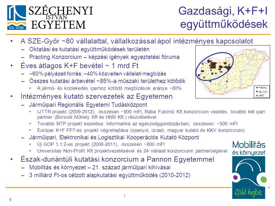 Gazdasági, K+F+I együttműködések A SZE-Győr ~80 vállalattal, vállalkozással ápol intézményes kapcsolatot –Oktatási és kutatási együttműködések területén –Practing Konzorcium – képzési igények egyeztetési fóruma Éves átlagos K+F bevétel ~ 1 mrd Ft –~60% pályázati forrás; ~40% közvetlen vállalati megbízás –Összes kutatási árbevétel ~95%-a műszaki területhez kötődik A jármű- és közlekedés iparhoz kötődő megbízások aránya ~80% Intézményes kutató szervezetek az Egyetemen –Járműipari Regionális Egyetemi Tudásközpont IJTTR projekt (2009-2012), összesen ~900 mFt, Rába Futómű Kft konzorcium vezetés, további két ipari partner (Borsodi Műhely Kft és HNS Kft.) részvételével További NTP projekt kezelése: Informatika az egészséggondozásban, összesen: ~500 mFt Európai K+F FP7-es projekt végrehajtása (spanyol, izraeli, magyar kutató és KKV konzorcium) –Járműipari, Elektronikai és Logisztikai Kooperációs Kutató Központ Új GOP 1.1.2-es projekt (2008-2011), összesen ~800 mFt Universitas Non-Profit Kft projektvezetésével és 24 vállalat konzorciumi partnerségével Észak-dunántúli kutatási konzorcium a Pannon Egyetemmel –Mobilitás és környezet – 21.