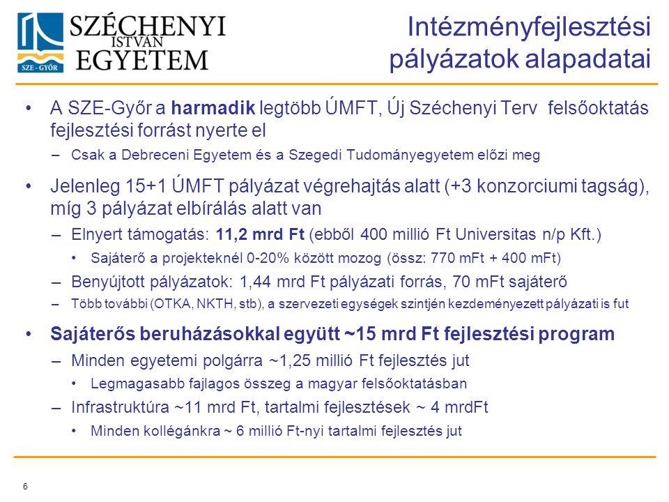 A SZE-Győr a harmadik legtöbb ÚMFT, Új Széchenyi Terv felsőoktatás fejlesztési forrást nyerte el –Csak a Debreceni Egyetem és a Szegedi Tudományegyetem előzi meg Jelenleg 15+1 ÚMFT pályázat végrehajtás alatt (+3 konzorciumi tagság), míg 3 pályázat elbírálás alatt van –Elnyert támogatás: 11,2 mrd Ft (ebből 400 millió Ft Universitas n/p Kft.) Sajáterő a projekteknél 0-20% között mozog (össz: 770 mFt + 400 mFt) –Benyújtott pályázatok: 1,44 mrd Ft pályázati forrás, 70 mFt sajáterő –Több további (OTKA, NKTH, stb), a szervezeti egységek szintjén kezdeményezett pályázati is fut Sajáterős beruházásokkal együtt ~15 mrd Ft fejlesztési program –Minden egyetemi polgárra ~1,25 millió Ft fejlesztés jut Legmagasabb fajlagos összeg a magyar felsőoktatásban –Infrastruktúra ~11 mrd Ft, tartalmi fejlesztések ~ 4 mrdFt Minden kollégánkra ~ 6 millió Ft-nyi tartalmi fejlesztés jut 6 Intézményfejlesztési pályázatok alapadatai