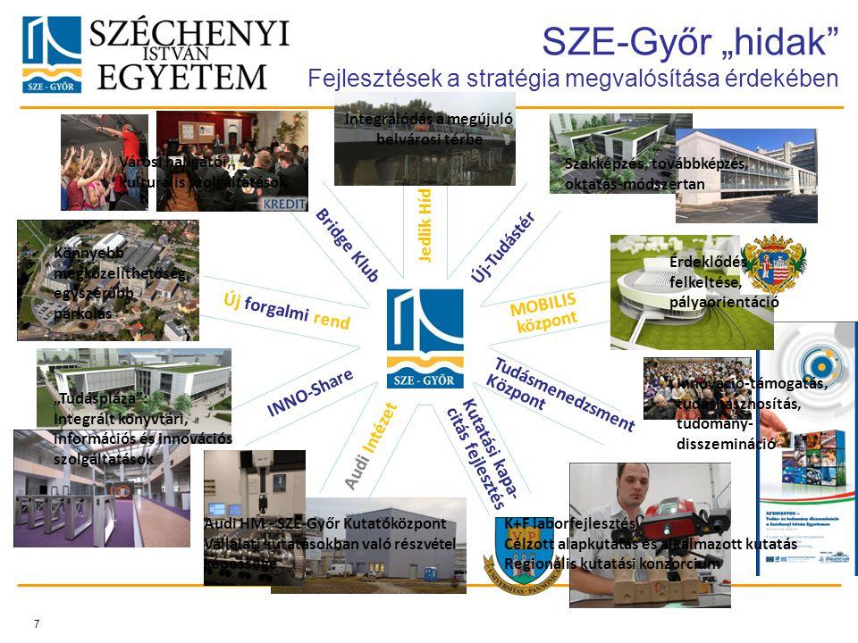 """7 INNO-Share Új forgalmi rend Bridge Klub Jedlik Híd Új-Tudástér MOBILIS központ Tudásmenedzsment Központ Kutatási kapa- citás fejlesztés Audi Intézet SZE-Győr """"hidak Fejlesztések a stratégia megvalósítása érdekében Integrálódás a megújuló belvárosi térbe Szakképzés, továbbképzés, oktatás-módszertan Érdeklődés felkeltése, pályaorientáció Innováció-támogatás, tudáshasznosítás, tudomány- disszemináció K+F laborfejlesztés Célzott alapkutatás és alkalmazott kutatás Regionális kutatási konzorcium Audi HM - SZE-Győr Kutatóközpont Vállalati kutatásokban való részvétel képessége """"Tudáspláza : Integrált könyvtári, információs és innovációs szolgáltatások Könnyebb megközelíthetőség, egyszerűbb parkolás Városi hallgatói, kulturális szolgáltatások"""