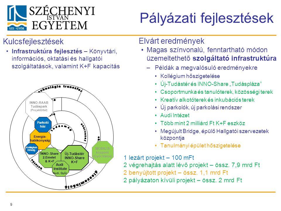 """9 Pályázati fejlesztések Magas színvonalú, fenntartható módon üzemeltethető szolgáltató infrastruktúra –Példák a megvalósuló eredményekre Kollégium hőszigetelése Új-Tudástér és INNO-Share """"Tudáspláza Csoportmunka és tanulóterek, közösségi terek Kreatív alkotóterek és inkubációs terek Új parkolók, új parkolási rendszer Audi Intézet Több mint 2 milliárd Ft K+F eszköz Megújult Bridge, épülő Hallgatói szervezetek központja Tanulmányi épület hőszigetelése Elvárt eredmények Infrastruktúra fejlesztés – Könyvtári, információs, oktatási és hallgatói szolgáltatások, valamint K+F kapacitás Kulcsfejlesztések Új-Tudástér INNO-Share K+F INNO-Share 2.Emelet & K+F MOBILIS központ (Győr Város) Energia- hatékonyság Audi Institute Audi, Győr INNO-RAAB Tudáspark (Projektötlet) Parkoló ház Kollégium Hőszig."""