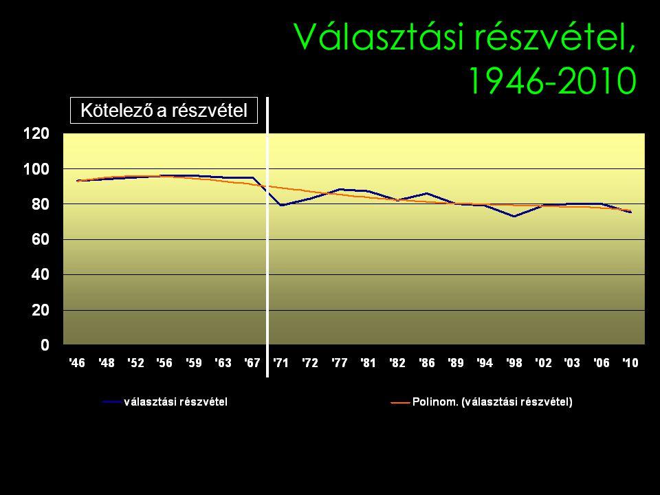 Választási részvétel, 1946-2010 Kötelező a részvétel