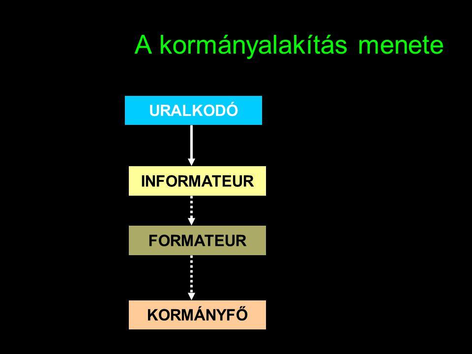 A kormányalakítás menete URALKODÓ INFORMATEUR FORMATEUR KORMÁNYFŐ