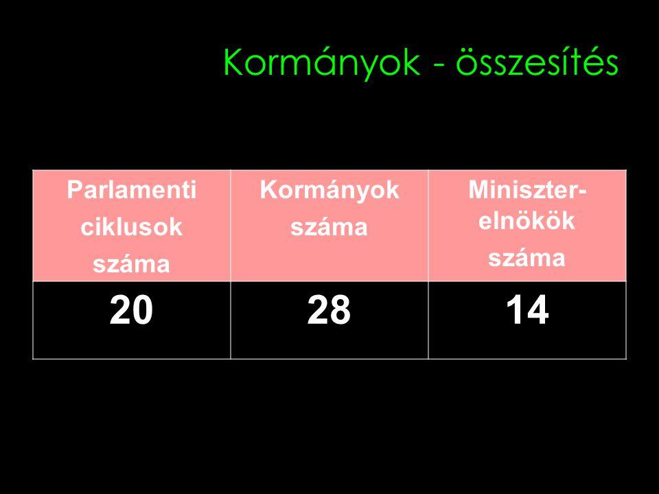 Kormányok - összesítés Parlamenti ciklusok száma Kormányok száma Miniszter- elnökök száma 202814