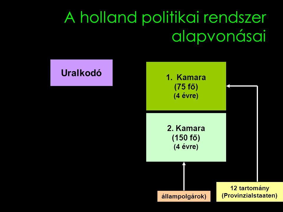 A holland politikai rendszer alapvonásai Uralkodó 1.Kamara (75 fő) (4 évre) 2. Kamara (150 fő) (4 évre) 12 tartomány (Provinzialstaaten) állampolgárok
