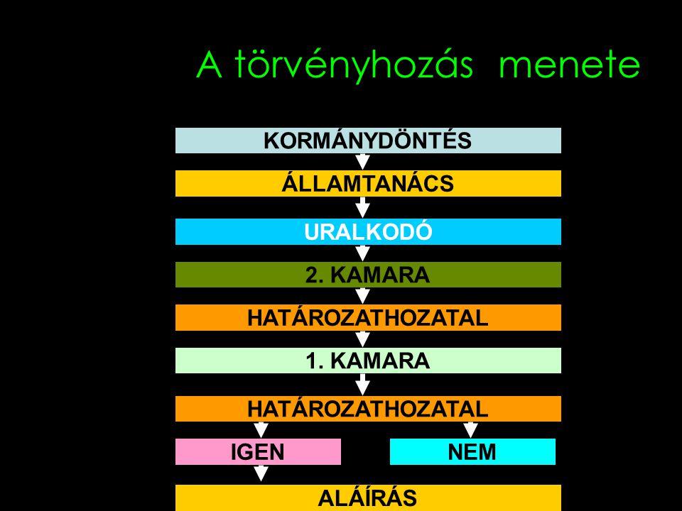 Kormányok 2.