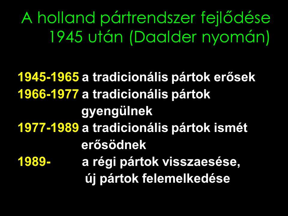 A legfontosabb pártok PvdA Partij van de Arbeid (1946) VVD Volkspartij voor Vrijheid en Democratie (1948) CDA Christen Democratisch Appèl (1980) D66 Democraten 66 (1966) SP Socialistische Partij (1972) GL GroenLinks (1989) CU ChristenUnie (2001) PVV Partij voor de Vrijheid (2006)