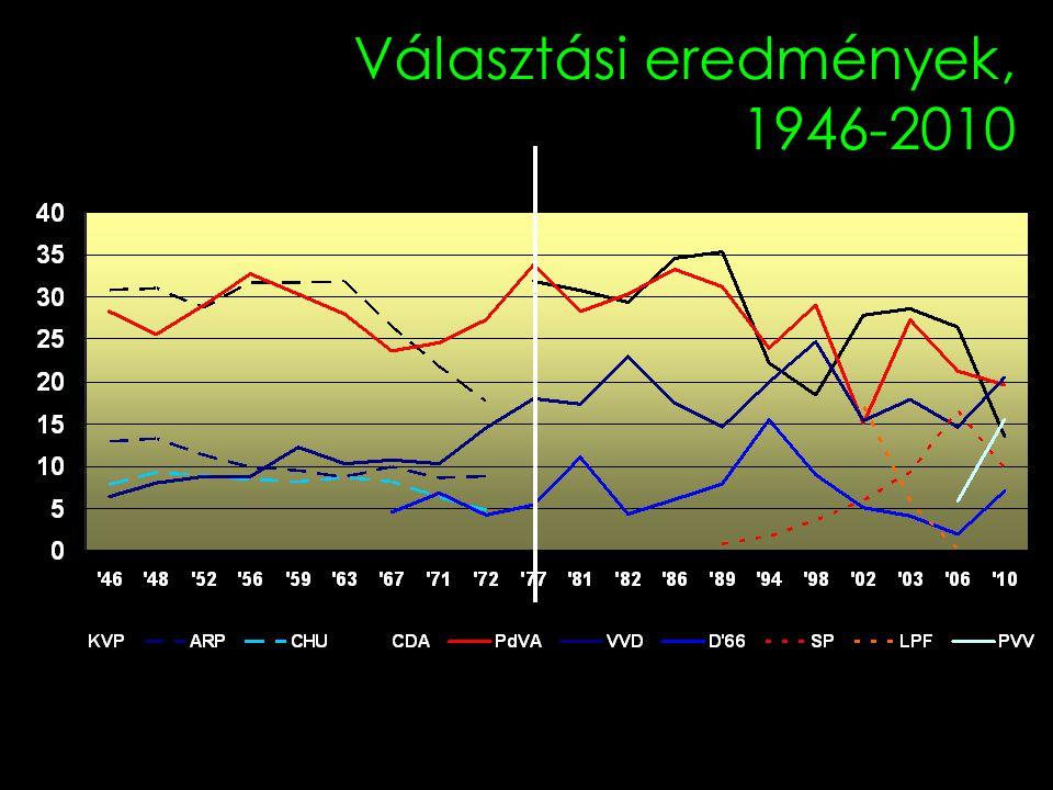 Választási eredmények, 1946-2010