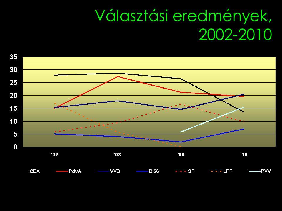 Választási eredmények, 2002-2010