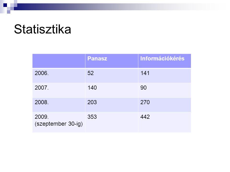 Statisztika PanaszInformációkérés 2006.52141 2007.14090 2008.203270 2009. (szeptember 30-ig) 353442