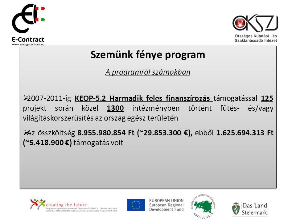 Szemünk fénye program A programról számokban  2007-2011-ig KEOP-5.2 Harmadik feles finanszírozás támogatással 125 projekt során közel 1300 intézményben történt fűtés- és/vagy világításkorszerűsítés az ország egész területén  Az összköltség 8.955.980.854 Ft (~29.853.300 €), ebből 1.625.694.313 Ft (~5.418.900 €) támogatás volt Szemünk fénye program A programról számokban  2007-2011-ig KEOP-5.2 Harmadik feles finanszírozás támogatással 125 projekt során közel 1300 intézményben történt fűtés- és/vagy világításkorszerűsítés az ország egész területén  Az összköltség 8.955.980.854 Ft (~29.853.300 €), ebből 1.625.694.313 Ft (~5.418.900 €) támogatás volt
