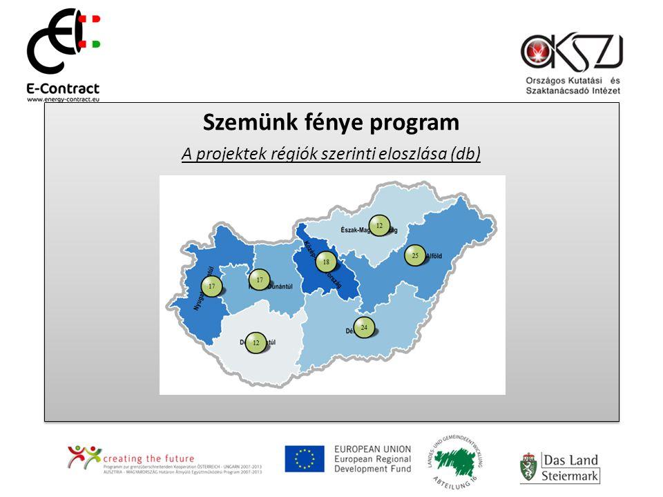 Szemünk fénye program A projektek régiók szerinti eloszlása (db) Szemünk fénye program A projektek régiók szerinti eloszlása (db)