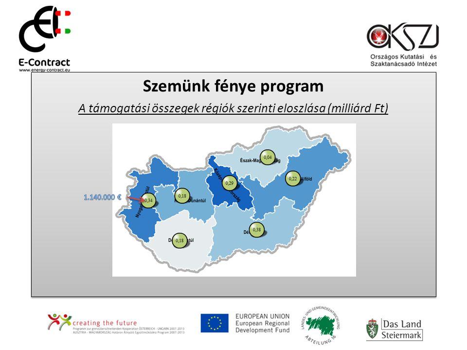 Szemünk fénye program A támogatási összegek régiók szerinti eloszlása (milliárd Ft) Szemünk fénye program A támogatási összegek régiók szerinti eloszlása (milliárd Ft)