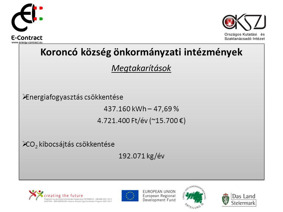 Koroncó község önkormányzati intézmények Megtakarítások  Energiafogyasztás csökkentése 437.160 kWh – 47,69 % 4.721.400 Ft/év (~15.700 €)  CO 2 kibocsájtás csökkentése 192.071 kg/év Koroncó község önkormányzati intézmények Megtakarítások  Energiafogyasztás csökkentése 437.160 kWh – 47,69 % 4.721.400 Ft/év (~15.700 €)  CO 2 kibocsájtás csökkentése 192.071 kg/év