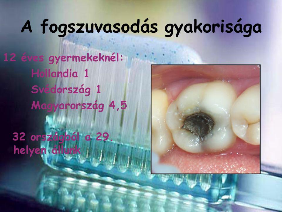A fogszuvasodás gyakorisága 12 éves gyermekeknél: Hollandia 1 Svédország 1 Magyarország 4,5 32 országból a 29. helyen állunk