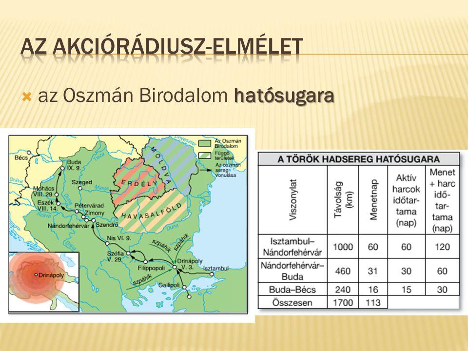 hatósugara  az Oszmán Birodalom hatósugara