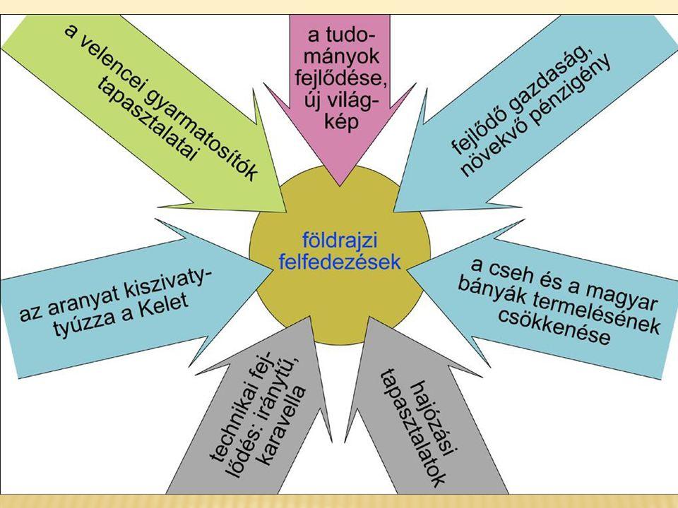  gazdasági okok  új kereskedelmi útvonal keresése (India felé)  nemesfémhiány Európában  fejlődő gazdaság  magyar és cseh bányák kimerülése  levantei kereskedelem (Európa arannyal fizet)