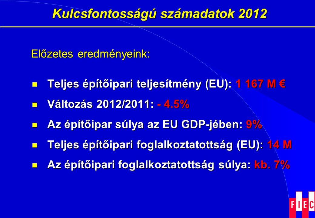 Kulcsfontosságú számadatok 2012 Kulcsfontosságú számadatok 2012 Előzetes eredményeink:  Teljes építőipari teljesítmény (EU): 1 167 M €  Változás 201