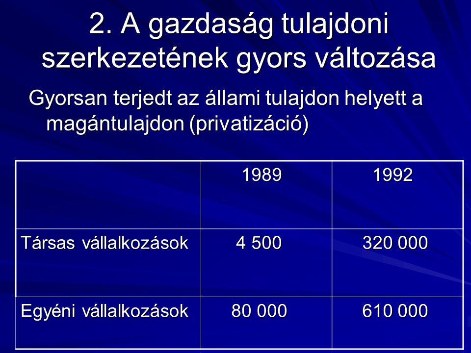 2. A gazdaság tulajdoni szerkezetének gyors változása Gyorsan terjedt az állami tulajdon helyett a magántulajdon (privatizáció) 1989 1989 1992 1992 Tá