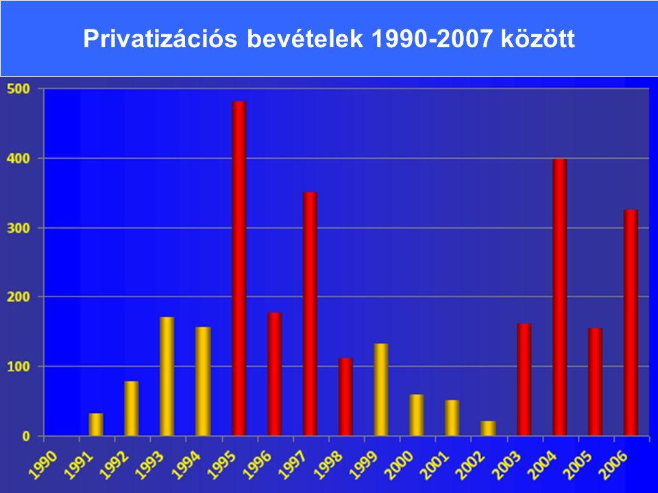 Privatizációs bevételek 1990-2007 között