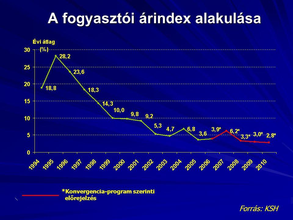 A fogyasztói árindex alakulása Forrás: KSH *Konvergencia-program szerinti előrejelzés ______