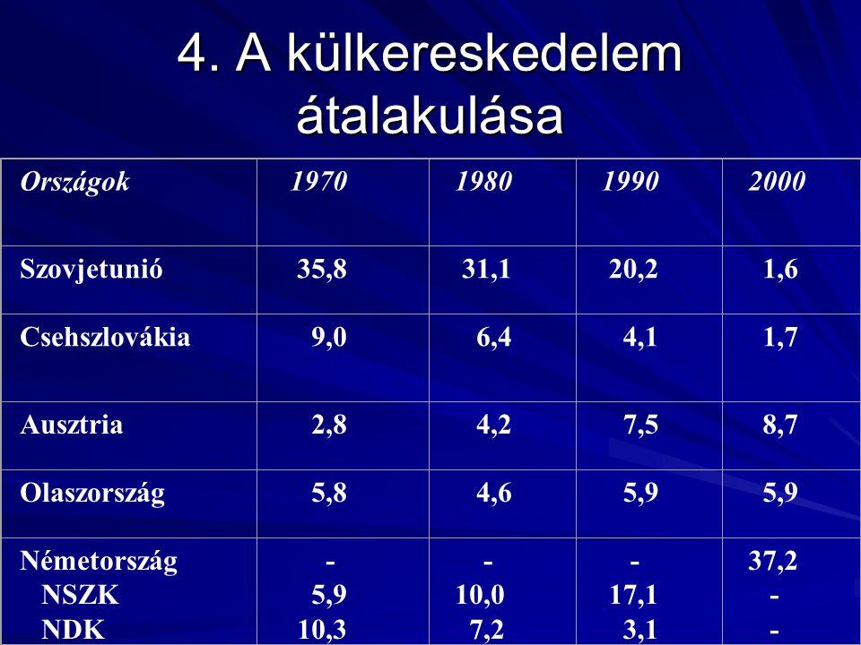 4. A külkereskedelem átalakulása Országok 1970 1980 1990 2000 Szovjetunió 35,8 31,1 20,2 1,6 Csehszlovákia 9,0 6,4 4,1 1,7 Ausztria 2,8 4,2 7,5 8,7 Ol