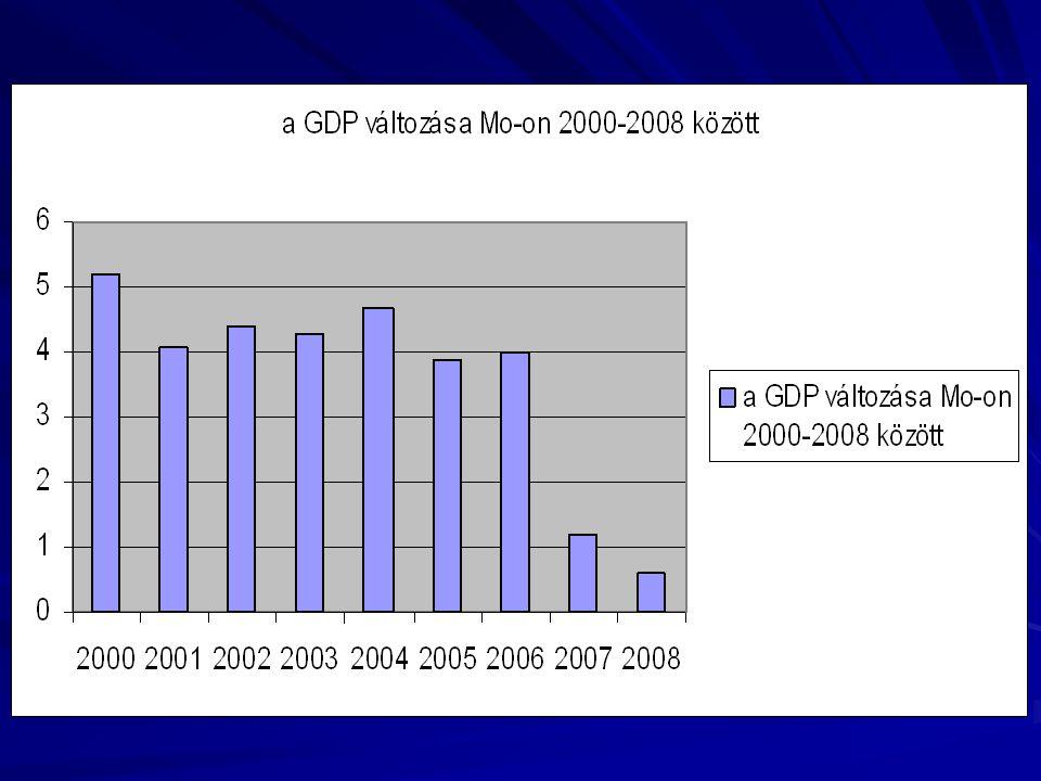 A gazdasági visszaesés következményei - A vállalatok jelentős része veszteségessé vált - Likviditáshiány, vállalatok közötti tartozások növekedése - Tőkefelélés, tőkevesztés - Csőd-és felszámolási eljárások tömege, 1992-re a nagyvállalatok 1/3-a megszűnt vagy átalakult - Kiüresedett gyárak, üzemek - Munkaerő-elbocsátás