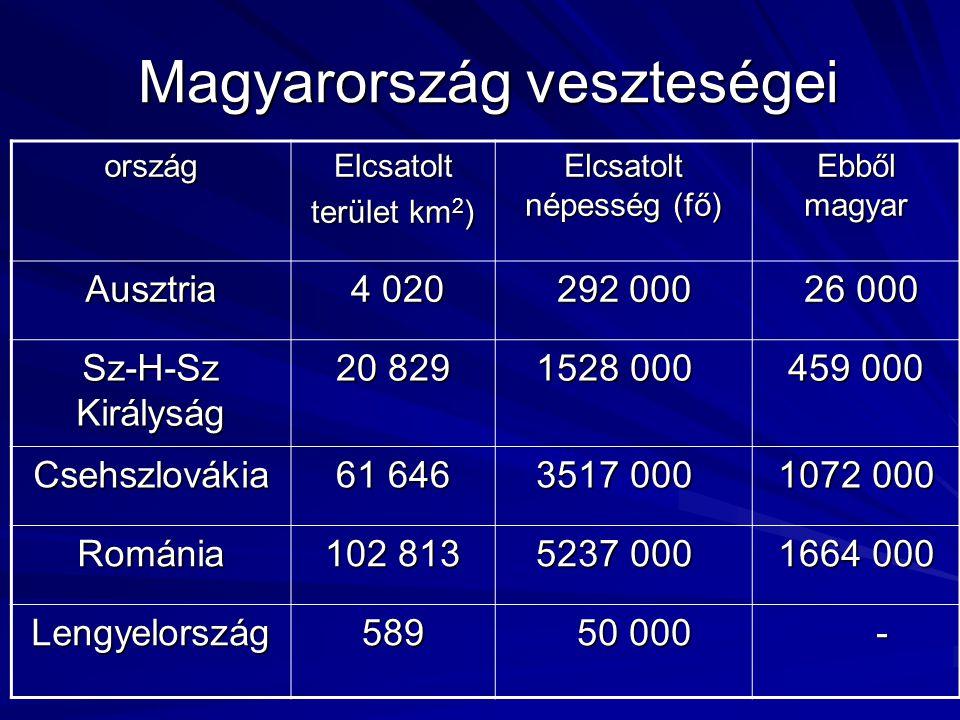 Magyarország veszteségei Magyarország veszteségei országElcsatolt terület km 2 ) Elcsatolt népesség (fő) Ebből magyar Ausztria 4 020 4 020 292 000 292