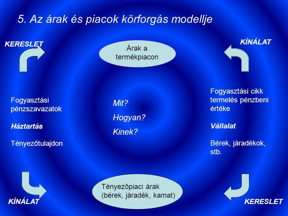 5. Az árak és piacok körforgás modellje Árak a termékpiacon Tényezőpiaci árak (bérek, járadék, kamat) Mit? Hogyan? Kinek? Fogyasztási pénzszavazatok H