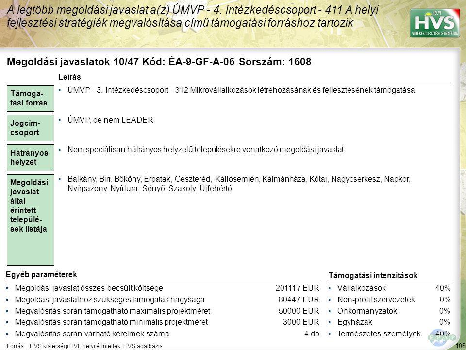 108 Forrás:HVS kistérségi HVI, helyi érintettek, HVS adatbázis A legtöbb megoldási javaslat a(z) ÚMVP - 4. Intézkedéscsoport - 411 A helyi fejlesztési