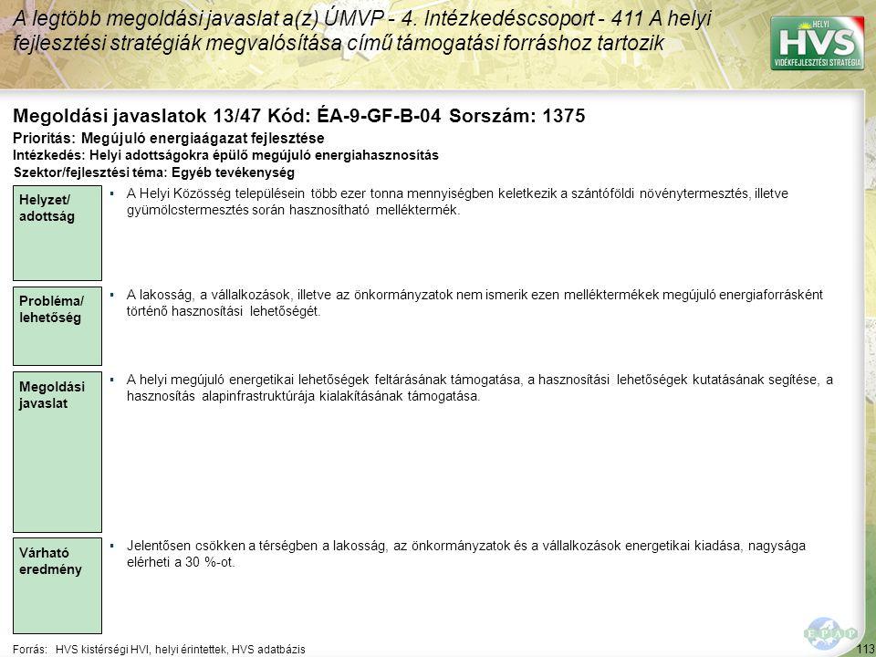 113 Forrás:HVS kistérségi HVI, helyi érintettek, HVS adatbázis Megoldási javaslatok 13/47 Kód: ÉA-9-GF-B-04 Sorszám: 1375 A legtöbb megoldási javaslat a(z) ÚMVP - 4.