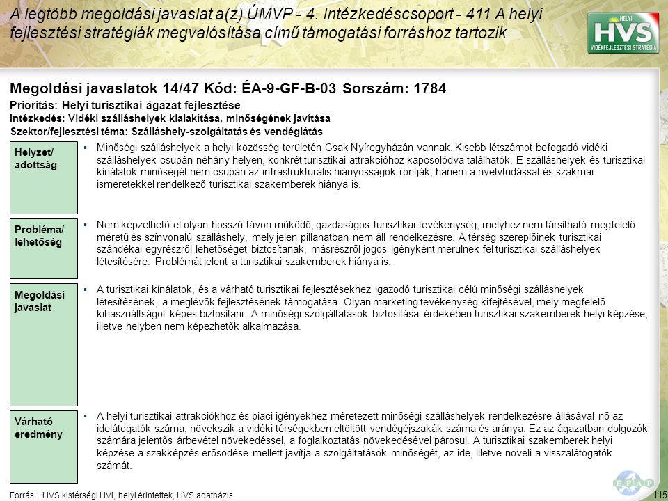 115 Forrás:HVS kistérségi HVI, helyi érintettek, HVS adatbázis Megoldási javaslatok 14/47 Kód: ÉA-9-GF-B-03 Sorszám: 1784 A legtöbb megoldási javaslat a(z) ÚMVP - 4.