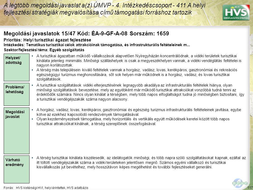 117 Forrás:HVS kistérségi HVI, helyi érintettek, HVS adatbázis Megoldási javaslatok 15/47 Kód: ÉA-9-GF-A-08 Sorszám: 1659 A legtöbb megoldási javaslat a(z) ÚMVP - 4.