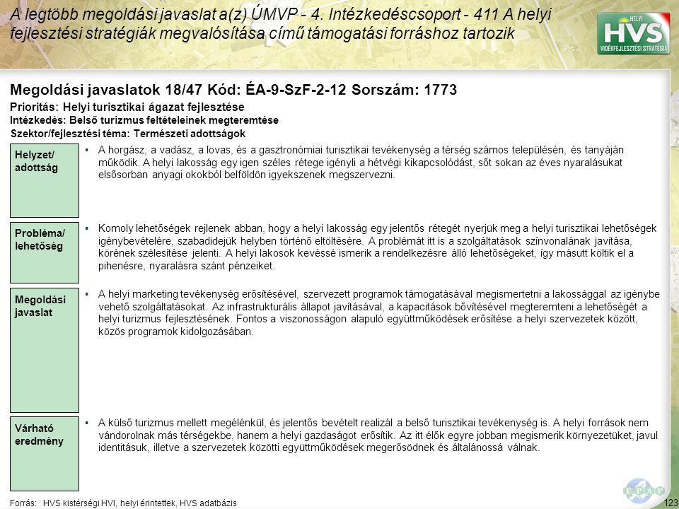 123 Forrás:HVS kistérségi HVI, helyi érintettek, HVS adatbázis Megoldási javaslatok 18/47 Kód: ÉA-9-SzF-2-12 Sorszám: 1773 A legtöbb megoldási javaslat a(z) ÚMVP - 4.