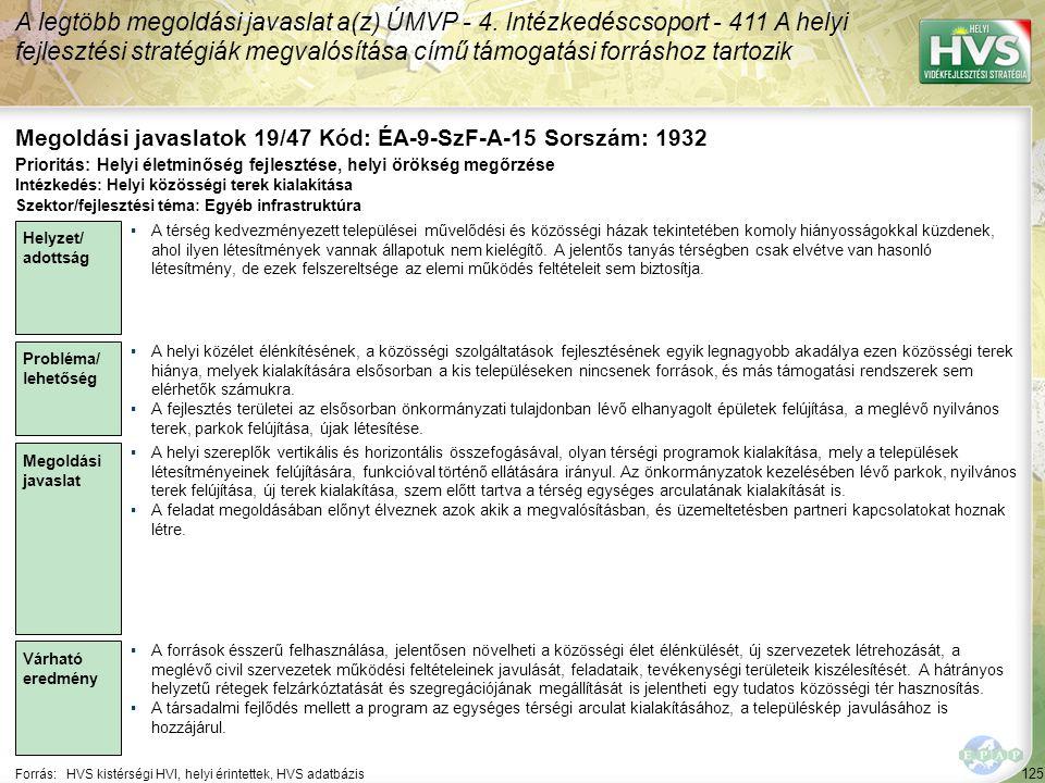 125 Forrás:HVS kistérségi HVI, helyi érintettek, HVS adatbázis Megoldási javaslatok 19/47 Kód: ÉA-9-SzF-A-15 Sorszám: 1932 A legtöbb megoldási javaslat a(z) ÚMVP - 4.