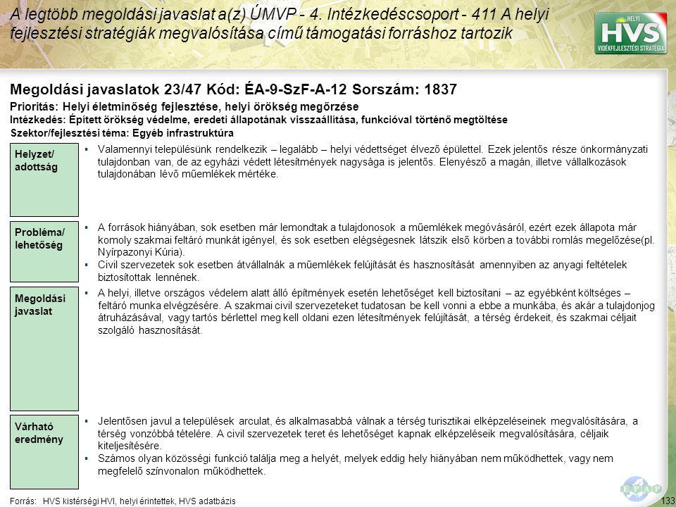 133 Forrás:HVS kistérségi HVI, helyi érintettek, HVS adatbázis Megoldási javaslatok 23/47 Kód: ÉA-9-SzF-A-12 Sorszám: 1837 A legtöbb megoldási javaslat a(z) ÚMVP - 4.