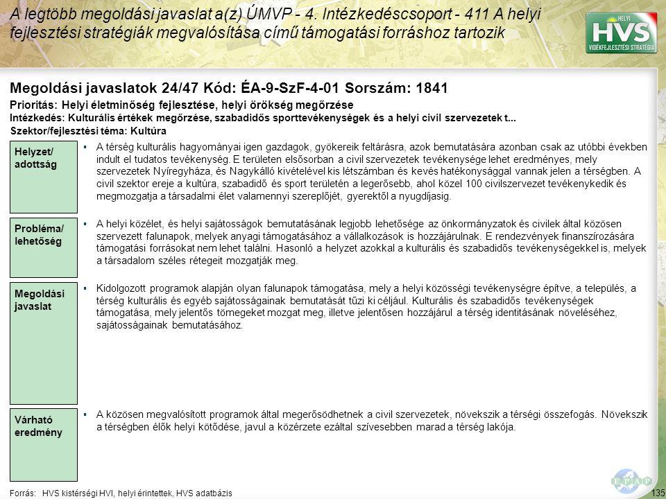 135 Forrás:HVS kistérségi HVI, helyi érintettek, HVS adatbázis Megoldási javaslatok 24/47 Kód: ÉA-9-SzF-4-01 Sorszám: 1841 A legtöbb megoldási javaslat a(z) ÚMVP - 4.