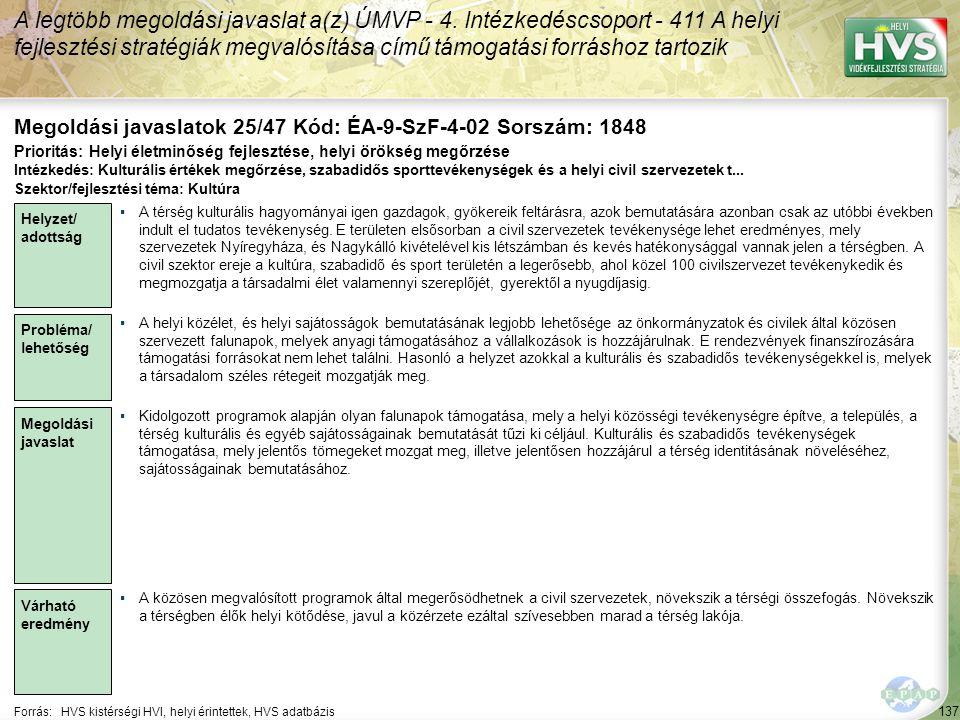137 Forrás:HVS kistérségi HVI, helyi érintettek, HVS adatbázis Megoldási javaslatok 25/47 Kód: ÉA-9-SzF-4-02 Sorszám: 1848 A legtöbb megoldási javaslat a(z) ÚMVP - 4.