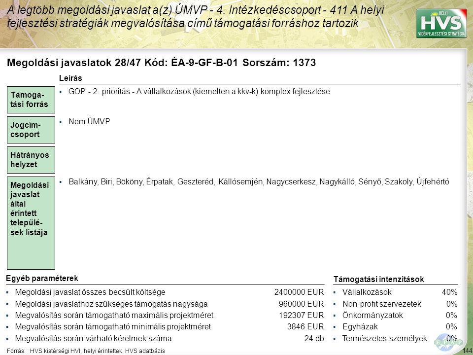 144 Forrás:HVS kistérségi HVI, helyi érintettek, HVS adatbázis A legtöbb megoldási javaslat a(z) ÚMVP - 4. Intézkedéscsoport - 411 A helyi fejlesztési