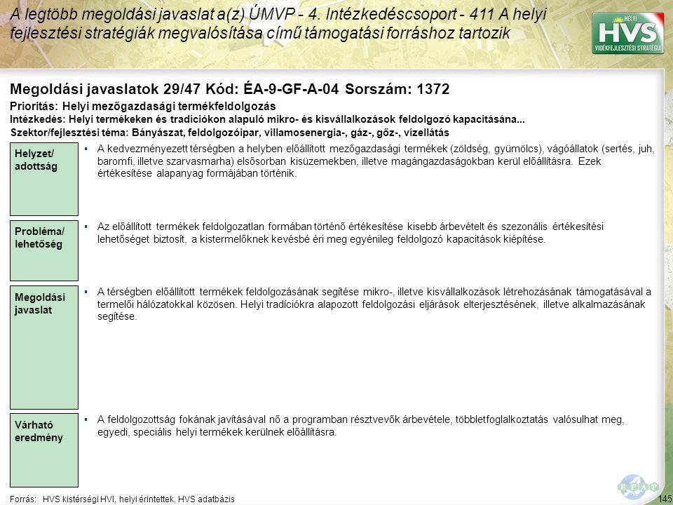 145 Forrás:HVS kistérségi HVI, helyi érintettek, HVS adatbázis Megoldási javaslatok 29/47 Kód: ÉA-9-GF-A-04 Sorszám: 1372 A legtöbb megoldási javaslat a(z) ÚMVP - 4.