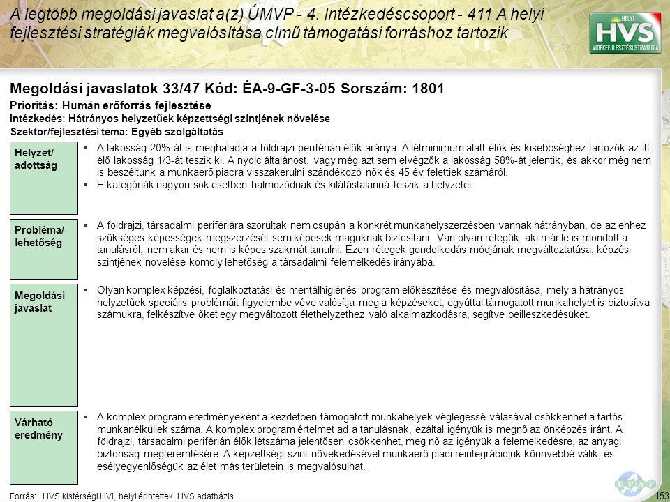 153 Forrás:HVS kistérségi HVI, helyi érintettek, HVS adatbázis Megoldási javaslatok 33/47 Kód: ÉA-9-GF-3-05 Sorszám: 1801 A legtöbb megoldási javaslat a(z) ÚMVP - 4.