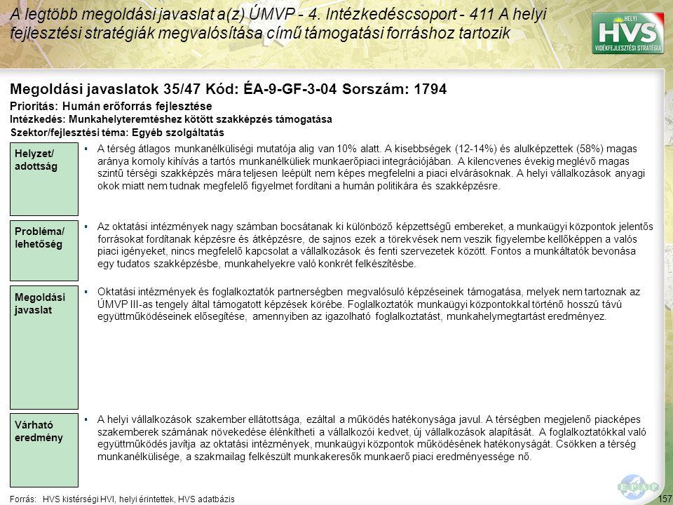 157 Forrás:HVS kistérségi HVI, helyi érintettek, HVS adatbázis Megoldási javaslatok 35/47 Kód: ÉA-9-GF-3-04 Sorszám: 1794 A legtöbb megoldási javaslat