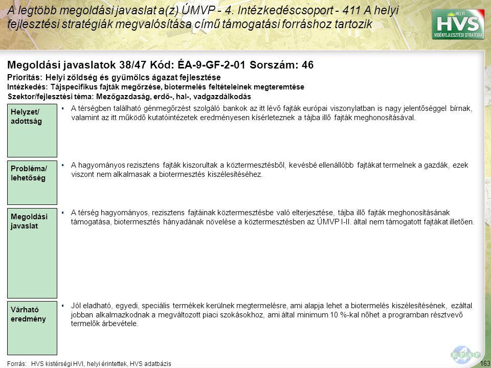 163 Forrás:HVS kistérségi HVI, helyi érintettek, HVS adatbázis Megoldási javaslatok 38/47 Kód: ÉA-9-GF-2-01 Sorszám: 46 A legtöbb megoldási javaslat a(z) ÚMVP - 4.