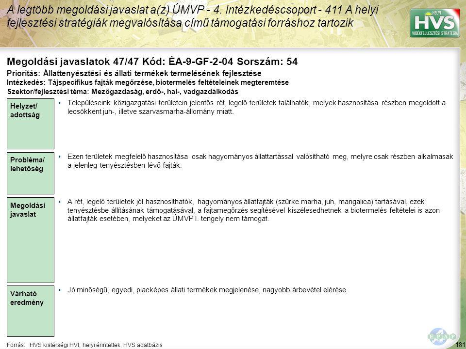 181 Forrás:HVS kistérségi HVI, helyi érintettek, HVS adatbázis Megoldási javaslatok 47/47 Kód: ÉA-9-GF-2-04 Sorszám: 54 A legtöbb megoldási javaslat a