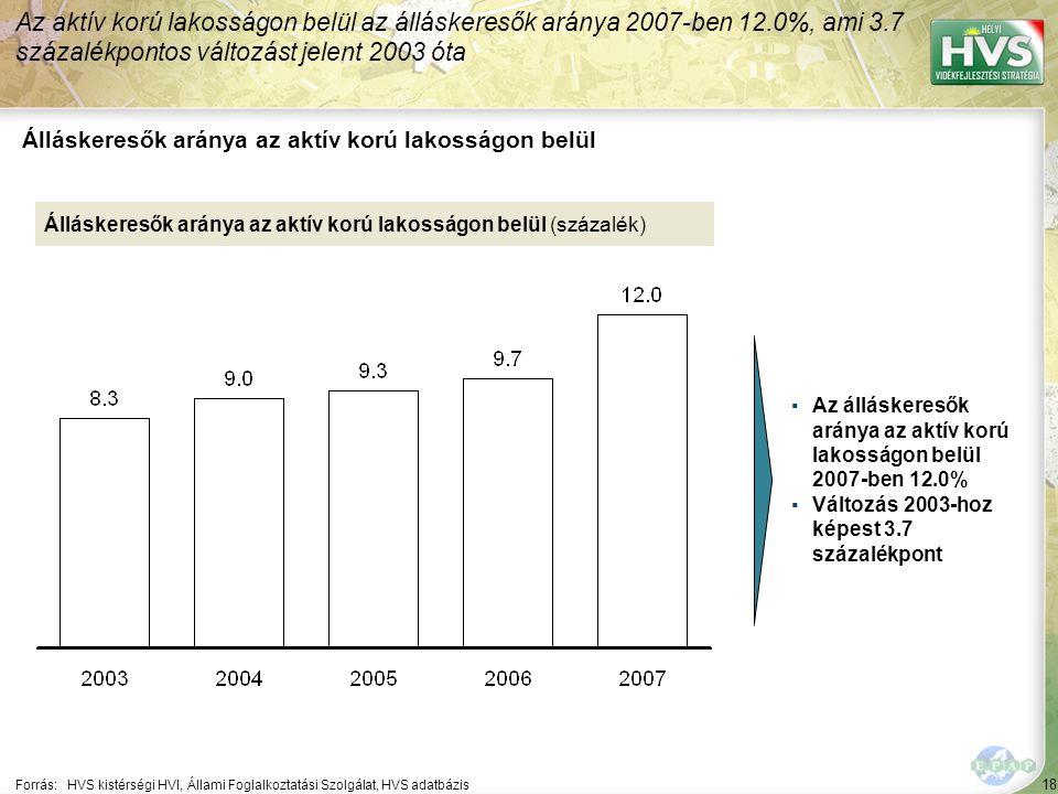 18 Forrás:HVS kistérségi HVI, Állami Foglalkoztatási Szolgálat, HVS adatbázis Álláskeresők aránya az aktív korú lakosságon belül Az aktív korú lakosságon belül az álláskeresők aránya 2007-ben 12.0%, ami 3.7 százalékpontos változást jelent 2003 óta Álláskeresők aránya az aktív korú lakosságon belül (százalék) ▪Az álláskeresők aránya az aktív korú lakosságon belül 2007-ben 12.0% ▪Változás 2003-hoz képest 3.7 százalékpont