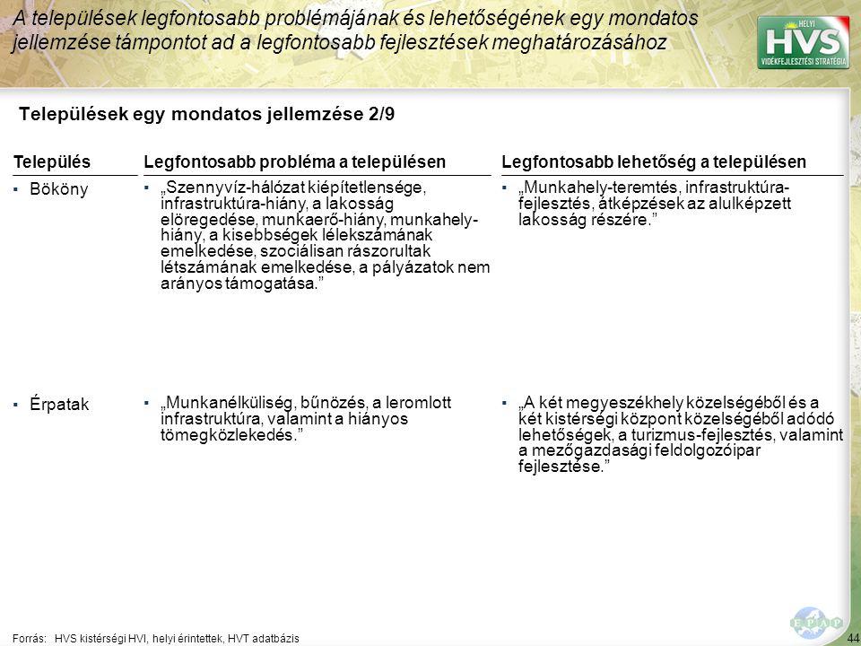 """44 Települések egy mondatos jellemzése 2/9 A települések legfontosabb problémájának és lehetőségének egy mondatos jellemzése támpontot ad a legfontosabb fejlesztések meghatározásához Forrás:HVS kistérségi HVI, helyi érintettek, HVT adatbázis TelepülésLegfontosabb probléma a településen ▪Bököny ▪""""Szennyvíz-hálózat kiépítetlensége, infrastruktúra-hiány, a lakosság elöregedése, munkaerő-hiány, munkahely- hiány, a kisebbségek lélekszámának emelkedése, szociálisan rászorultak létszámának emelkedése, a pályázatok nem arányos támogatása. ▪Érpatak ▪""""Munkanélküliség, bűnözés, a leromlott infrastruktúra, valamint a hiányos tömegközlekedés. Legfontosabb lehetőség a településen ▪""""Munkahely-teremtés, infrastruktúra- fejlesztés, átképzések az alulképzett lakosság részére. ▪""""A két megyeszékhely közelségéből és a két kistérségi központ közelségéből adódó lehetőségek, a turizmus-fejlesztés, valamint a mezőgazdasági feldolgozóipar fejlesztése."""