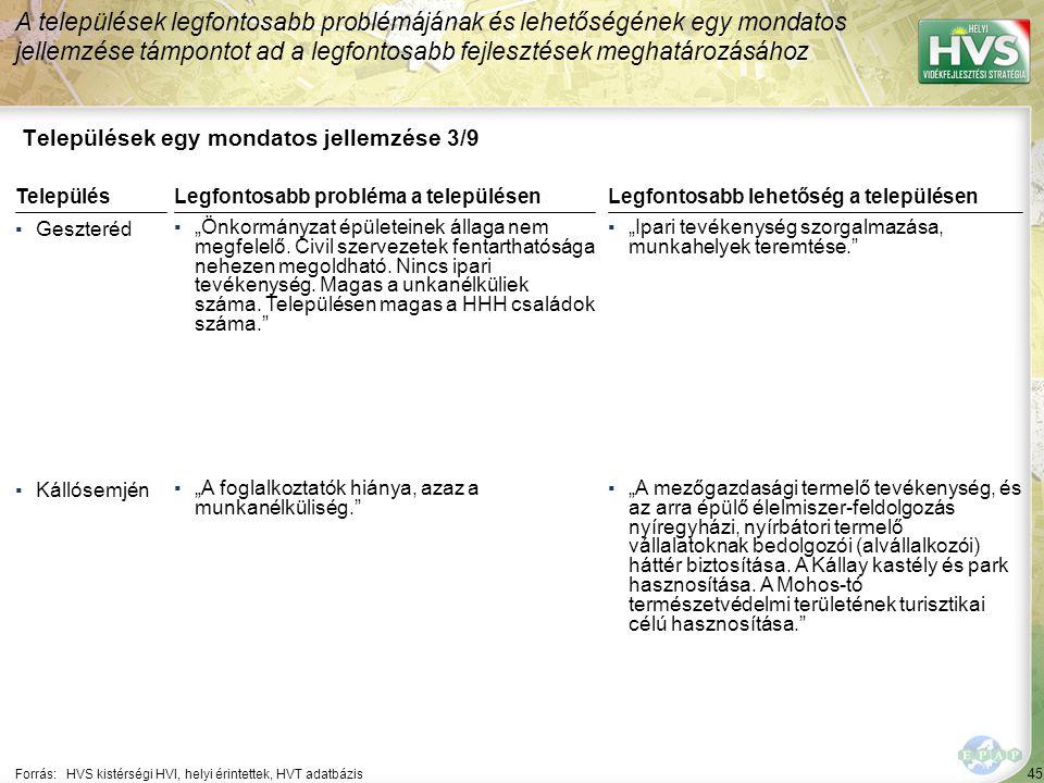 """45 Települések egy mondatos jellemzése 3/9 A települések legfontosabb problémájának és lehetőségének egy mondatos jellemzése támpontot ad a legfontosabb fejlesztések meghatározásához Forrás:HVS kistérségi HVI, helyi érintettek, HVT adatbázis TelepülésLegfontosabb probléma a településen ▪Geszteréd ▪""""Önkormányzat épületeinek állaga nem megfelelő."""