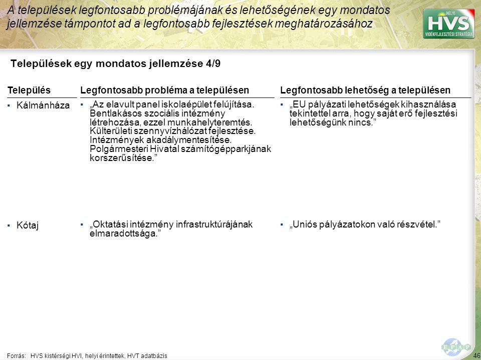 """46 Települések egy mondatos jellemzése 4/9 A települések legfontosabb problémájának és lehetőségének egy mondatos jellemzése támpontot ad a legfontosabb fejlesztések meghatározásához Forrás:HVS kistérségi HVI, helyi érintettek, HVT adatbázis TelepülésLegfontosabb probléma a településen ▪Kálmánháza ▪""""Az elavult panel iskolaépület felújítása."""